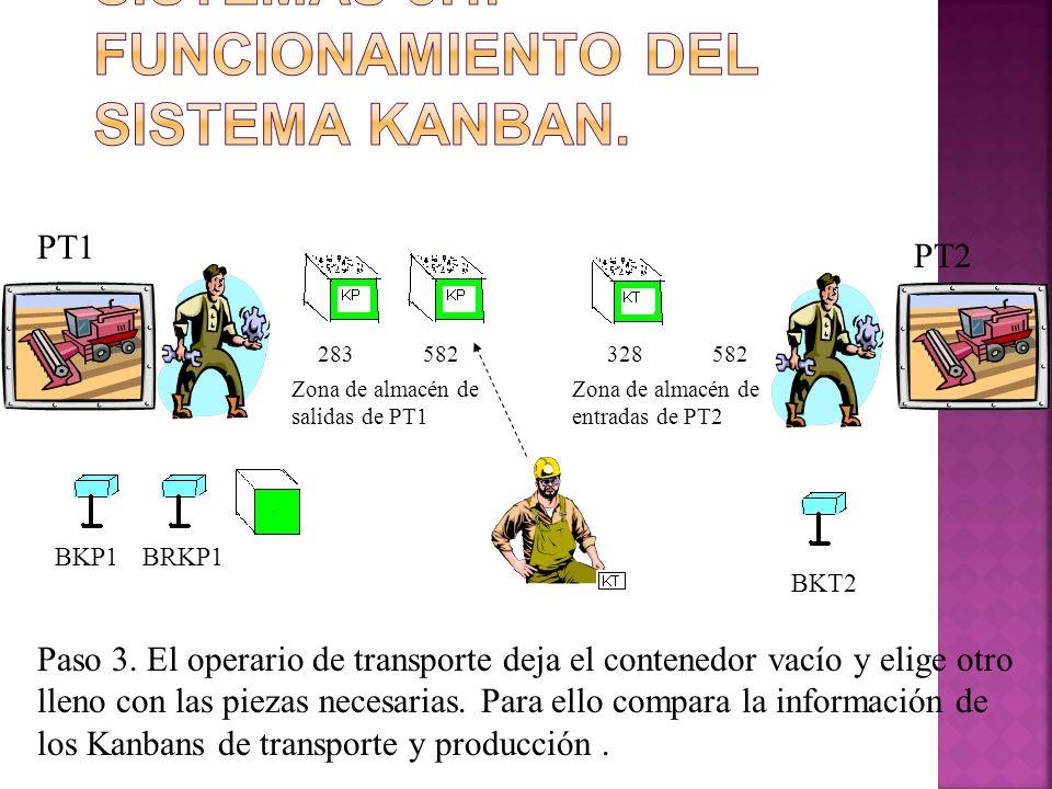 283582328582 PT1 PT2 BKP1BRKP1 BKT2 Zona de almacén de salidas de PT1 Zona de almacén de entradas de PT2 Paso 3. El operario de transporte deja el con