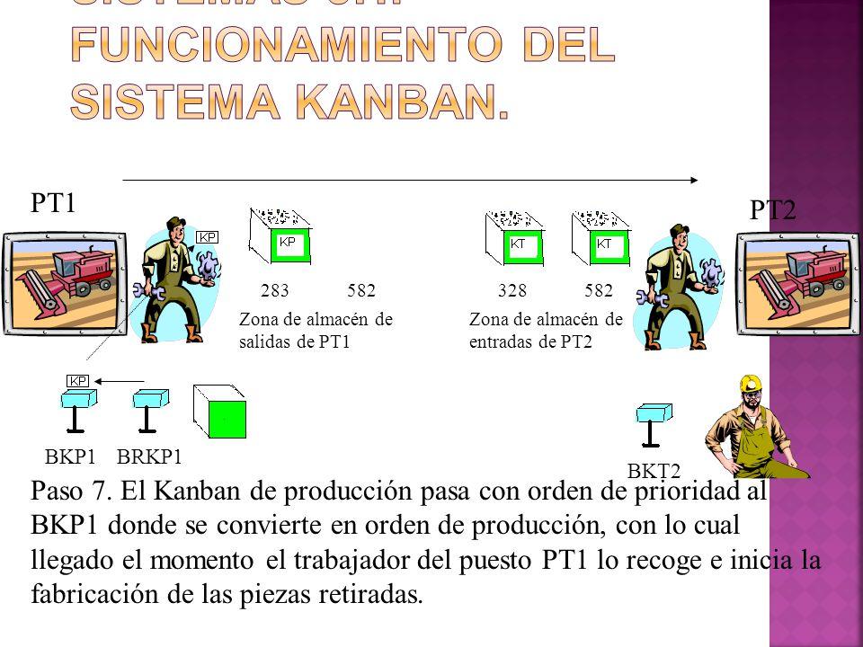 283582328582 PT1 PT2 BKP1BRKP1 BKT2 Zona de almacén de salidas de PT1 Zona de almacén de entradas de PT2 Paso 7. El Kanban de producción pasa con orde