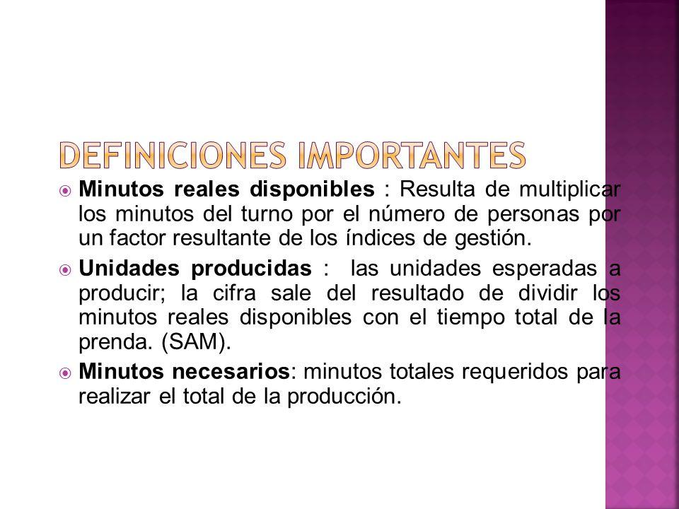 Minutos reales disponibles : Resulta de multiplicar los minutos del turno por el número de personas por un factor resultante de los índices de gestión