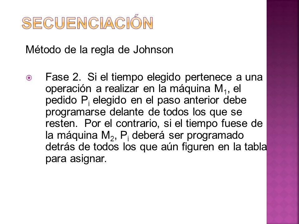 Método de la regla de Johnson Fase 2. Si el tiempo elegido pertenece a una operación a realizar en la máquina M 1, el pedido P i elegido en el paso an