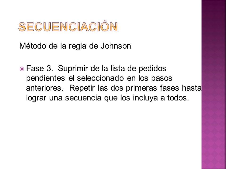 Método de la regla de Johnson Fase 3. Suprimir de la lista de pedidos pendientes el seleccionado en los pasos anteriores. Repetir las dos primeras fas