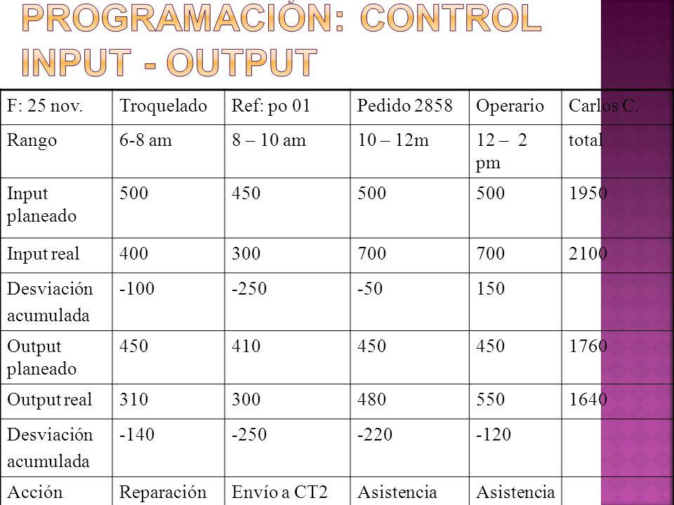 F: 25 nov.TroqueladoRef: po 01Pedido 2858OperarioCarlos C. Rango6-8 am8 – 10 am10 – 12m12 – 2 pm total Input planeado 500450500 1950 Input real4003007