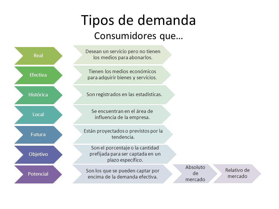 Tipos de demanda Consumidores que… Real Desean un servicio pero no tienen los medios para abonarlos.