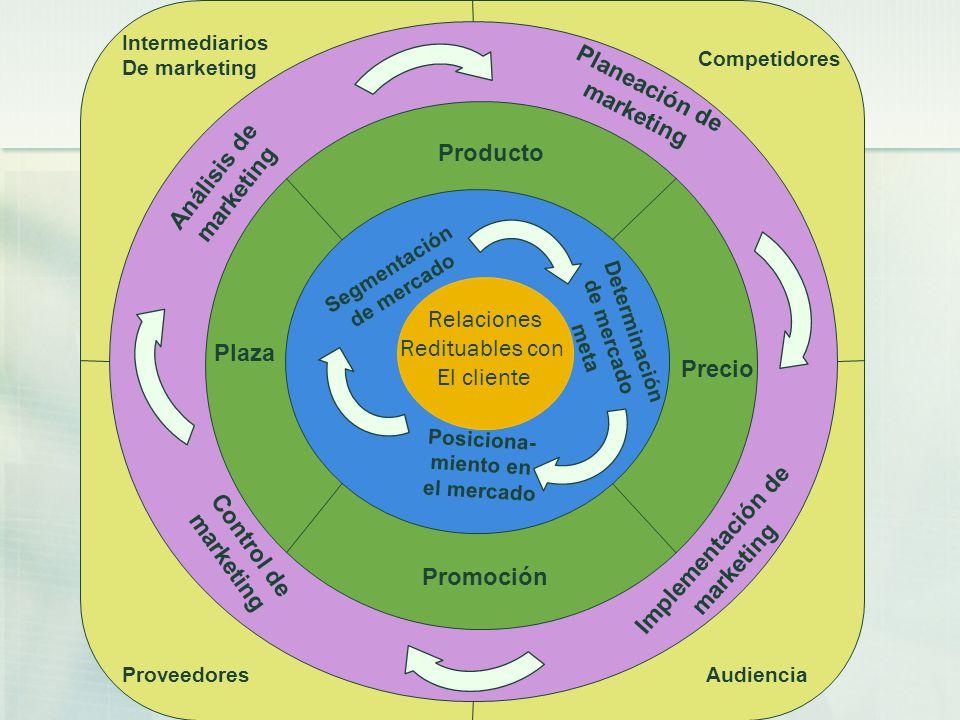 Relaciones Redituables con El cliente Segmentación de mercado Determinación de mercado meta Posiciona- miento en el mercado Precio Producto Promoción