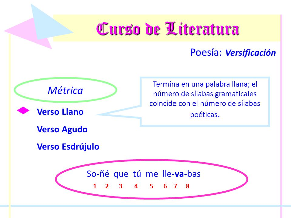 Curso de Literatura Poesía Poesía: Versificación Métrica Verso Llano Verso Agudo Verso Esdrújulo Termina en una palabra llana; el número de sílabas gr