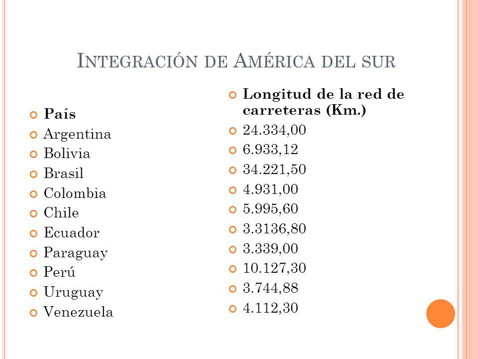 I NTEGRACIÓN DE A MÉRICA DEL SUR País Argentina Bolivia Brasil Colombia Chile Ecuador Paraguay Perú Uruguay Venezuela Longitud de la red de carreteras (Km.) 24.334,00 6.933,12 34.221,50 4.931,00 5.995,60 3.3136,80 3.339,00 10.127,30 3.744,88 4.112,30