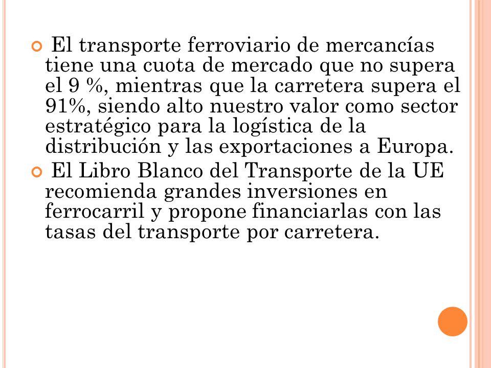 El transporte ferroviario de mercancías tiene una cuota de mercado que no supera el 9 %, mientras que la carretera supera el 91%, siendo alto nuestro