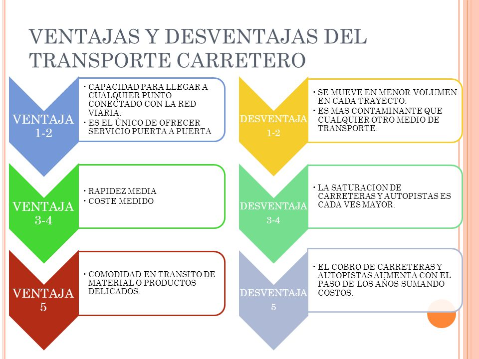 VENTAJAS Y DESVENTAJAS DEL TRANSPORTE CARRETERO VENTAJA 1-2 CAPACIDAD PARA LLEGAR A CUALQUIER PUNTO CONECTADO CON LA RED VIARIA. ES EL ÚNICO DE OFRECE