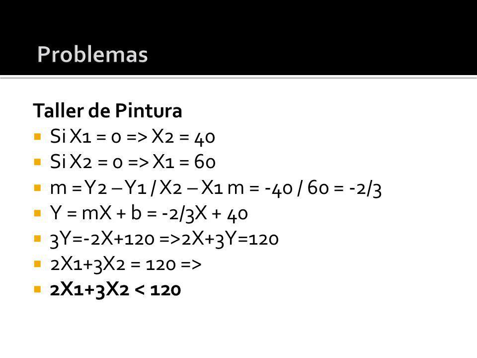 Taller de Pintura Si X1 = 0 => X2 = 40 Si X2 = 0 => X1 = 60 m = Y2 – Y1 / X2 – X1 m = -40 / 60 = -2/3 Y = mX + b = -2/3X + 40 3Y=-2X+120 =>2X+3Y=120 2