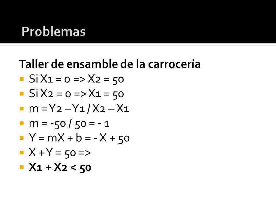 Taller de ensamble de la carrocería Si X1 = 0 => X2 = 50 Si X2 = 0 => X1 = 50 m = Y2 – Y1 / X2 – X1 m = -50 / 50 = - 1 Y = mX + b = - X + 50 X + Y = 5