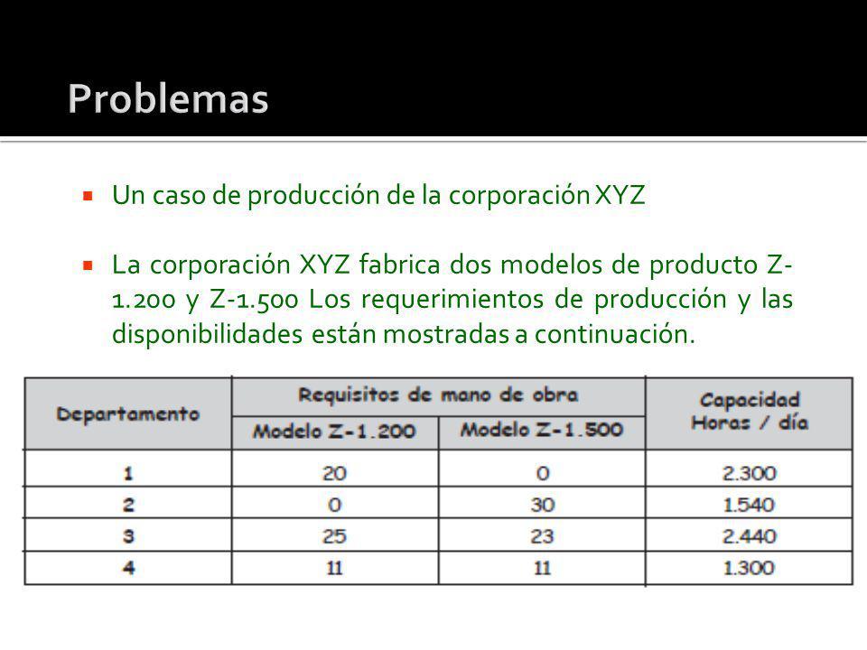 Un caso de producción de la corporación XYZ La corporación XYZ fabrica dos modelos de producto Z- 1.200 y Z-1.500 Los requerimientos de producción y l