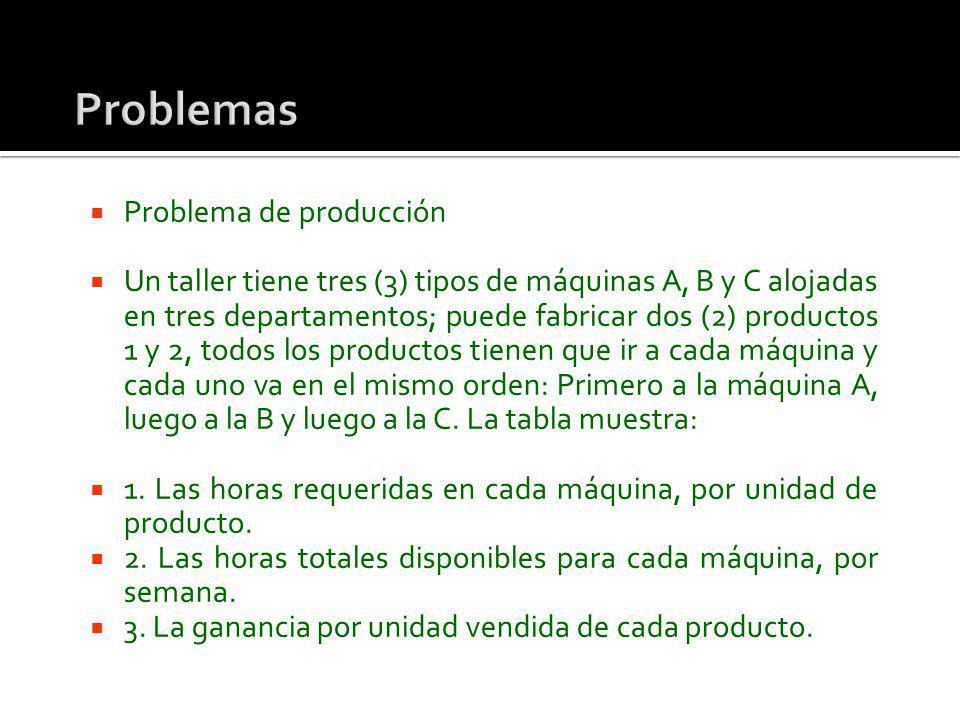 Problema de producción Un taller tiene tres (3) tipos de máquinas A, B y C alojadas en tres departamentos; puede fabricar dos (2) productos 1 y 2, tod