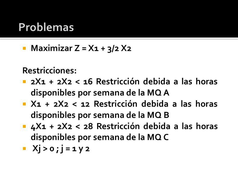 Maximizar Z = X1 + 3/2 X2 Restricciones: 2X1 + 2X2 < 16 Restricción debida a las horas disponibles por semana de la MQ A X1 + 2X2 < 12 Restricción deb