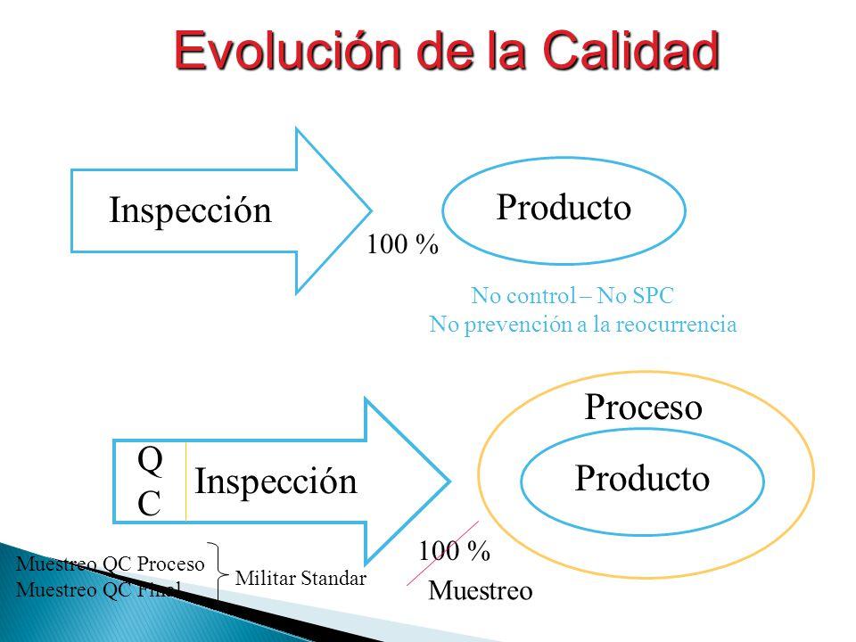Evolución de la Calidad Inspección Producto 100 % No control – No SPC No prevención a la reocurrencia Inspección Producto QCQC Proceso 100 % Muestreo Muestreo QC Proceso Muestreo QC Final Militar Standar