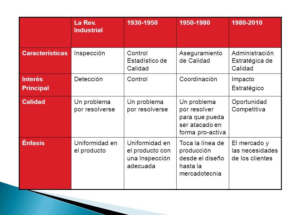La Rev. Industrial 1930-19501950-19801980-2010 CaracterísticasInspecciónControl Estadístico de Calidad Aseguramiento de Calidad Administración Estraté