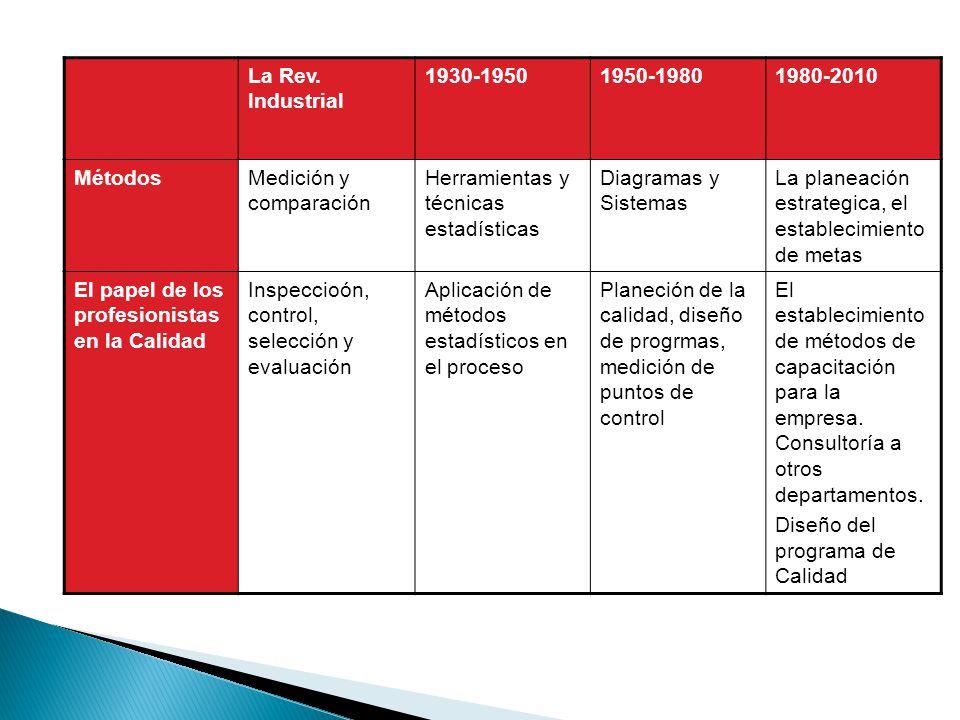 La Rev. Industrial 1930-19501950-19801980-2010 MétodosMedición y comparación Herramientas y técnicas estadísticas Diagramas y Sistemas La planeación e
