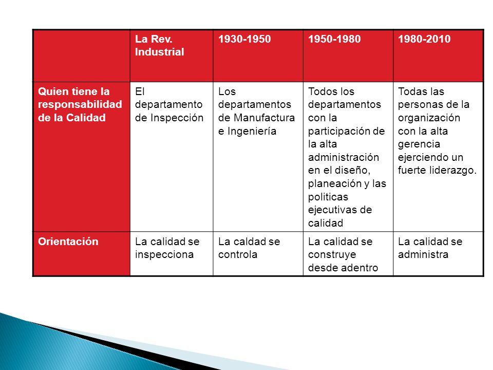 La Rev. Industrial 1930-19501950-19801980-2010 Quien tiene la responsabilidad de la Calidad El departamento de Inspección Los departamentos de Manufac