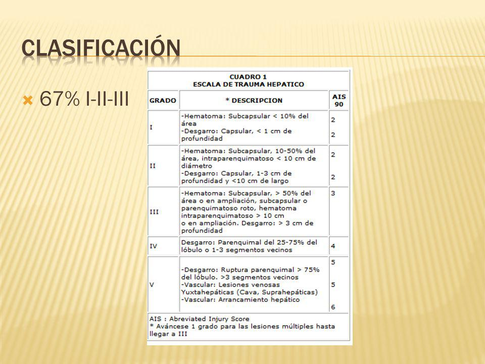 Sangrado 1.6% Perforación gástrica Trombosis vascular 5% Fístula pancreática 1.5% Absceso intrabdominal 3 a 13% Infección postquirúrgica: Observación – Reparación – Esplenectomía 5-15-49%