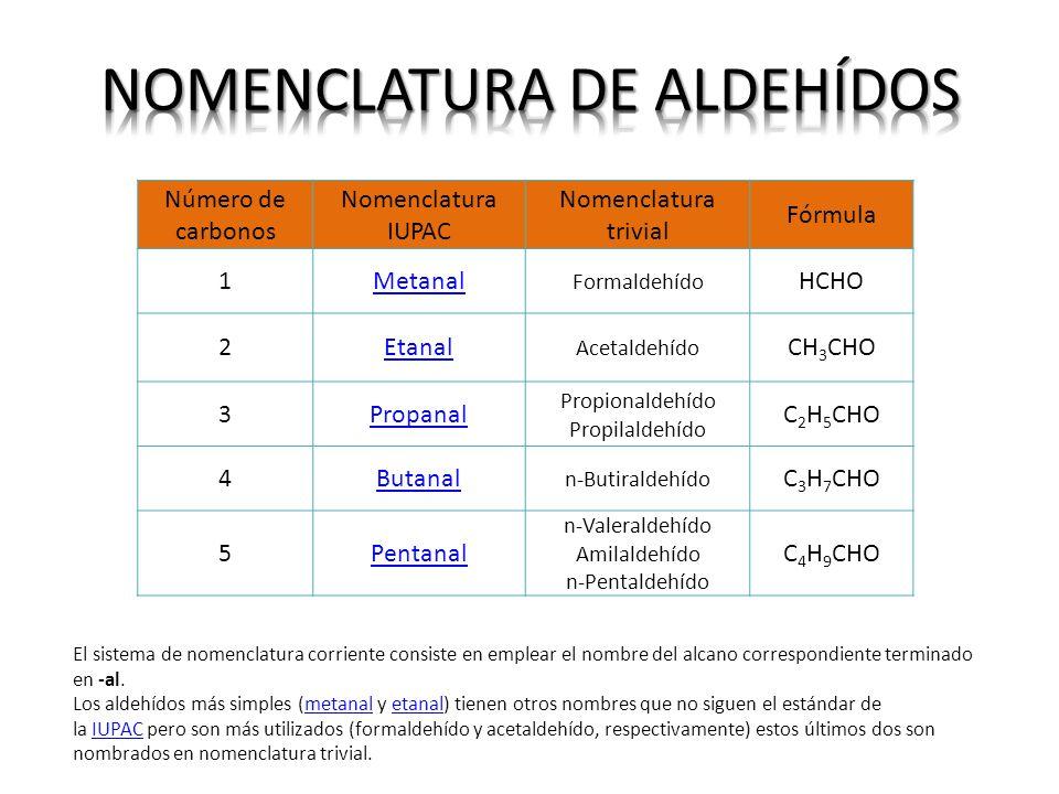 Número de carbonos Nomenclatura IUPAC Nomenclatura trivial Fórmula 1Metanal Formaldehído HCHO 2Etanal Acetaldehído CH 3 CHO 3Propanal Propionaldehído Propilaldehído C 2 H 5 CHO 4Butanal n-Butiraldehído C 3 H 7 CHO 5Pentanal n-Valeraldehído Amilaldehído n-Pentaldehído C 4 H 9 CHO El sistema de nomenclatura corriente consiste en emplear el nombre del alcano correspondiente terminado en -al.