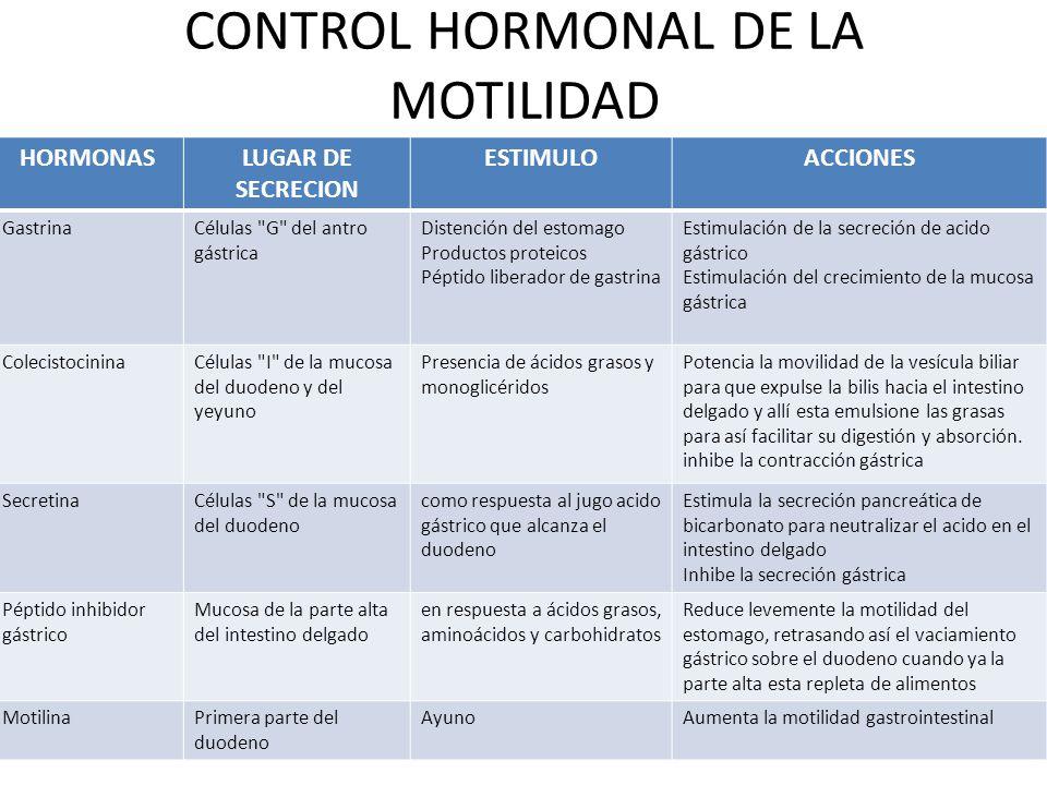 CONTROL HORMONAL DE LA MOTILIDAD HORMONASLUGAR DE SECRECION ESTIMULOACCIONES GastrinaCélulas