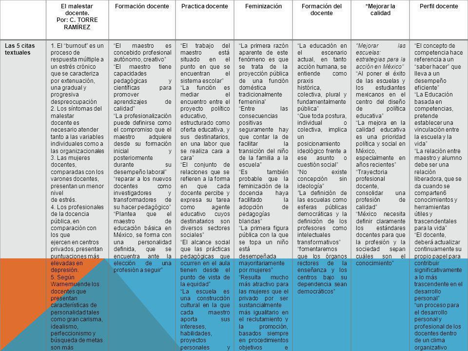 El malestar docente. Por: C. TORRE RAMÍREZ Formación docentePractica docenteFeminizaciónFormación del docente *Mejorar la calidad Perfil docente Las 5