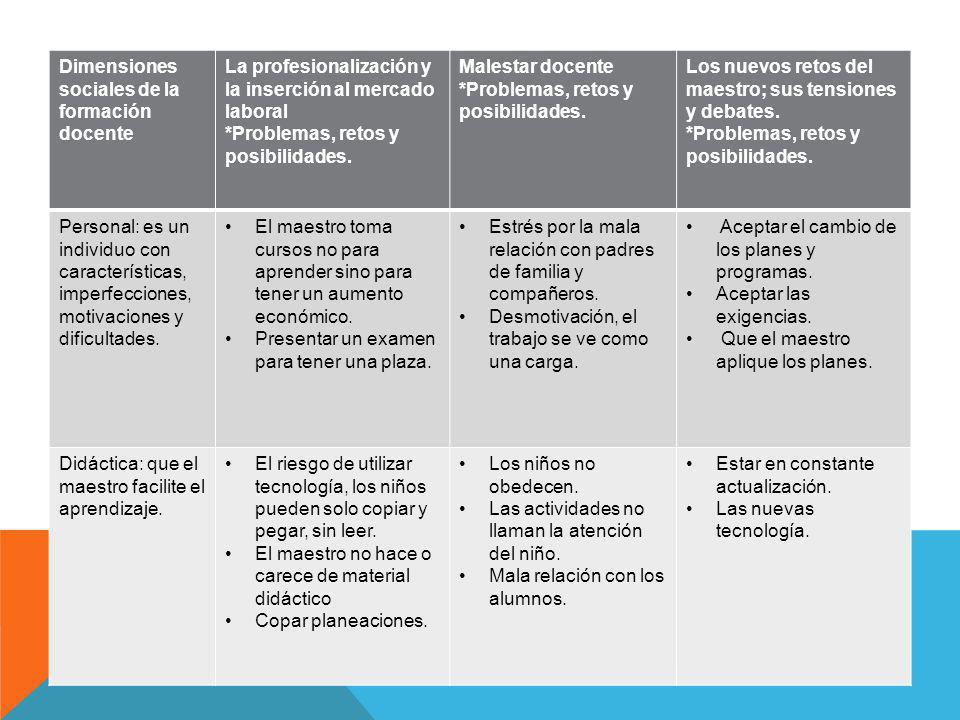 Dimensiones sociales de la formación docente La profesionalización y la inserción al mercado laboral *Problemas, retos y posibilidades. Malestar docen