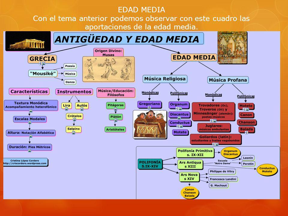 EDAD MEDIA Con el tema anterior podemos observar con este cuadro las aportaciones de la edad media.