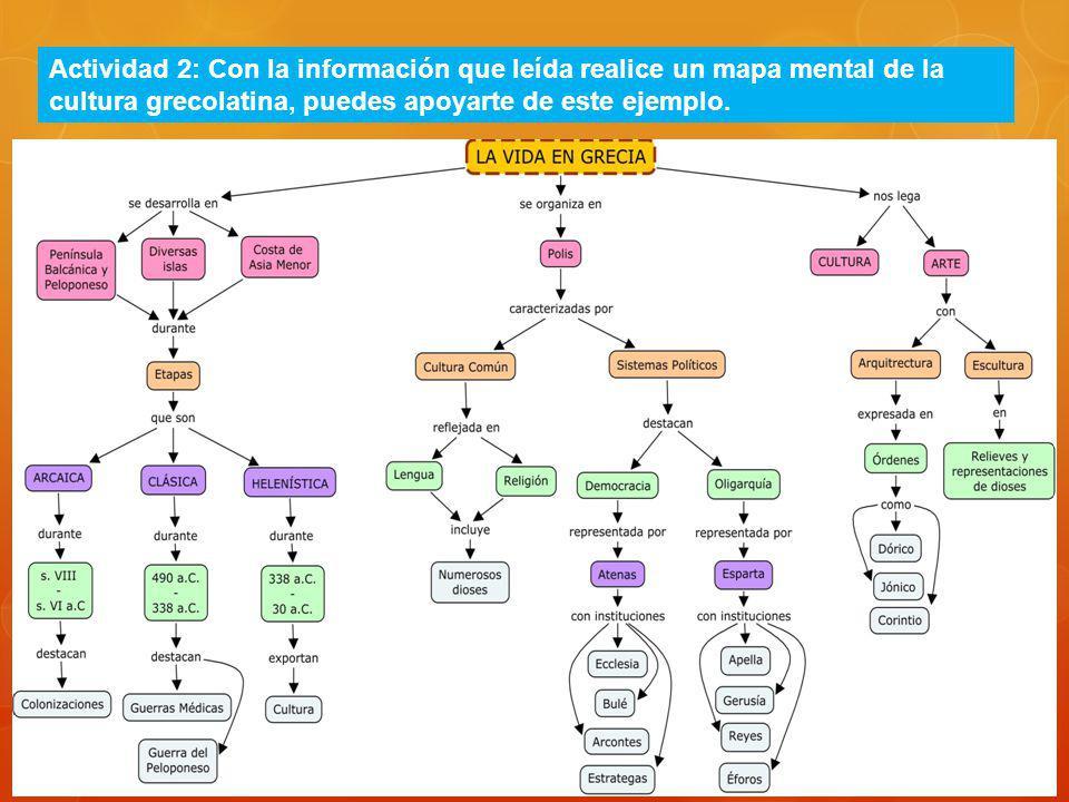 Actividad 2: Con la información que leída realice un mapa mental de la cultura grecolatina, puedes apoyarte de este ejemplo.