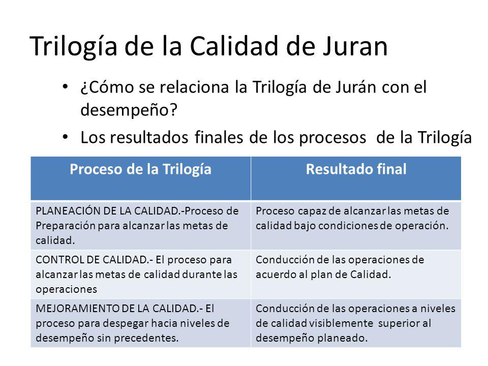 Trilogía de la Calidad de Juran ¿Cómo se relaciona la Trilogía de Jurán con el desempeño? Los resultados finales de los procesos de la Trilogía Proces