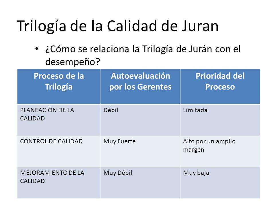 Trilogía de la Calidad de Juran ¿Cómo se relaciona la Trilogía de Jurán con el desempeño? Proceso de la Trilogía Autoevaluación por los Gerentes Prior