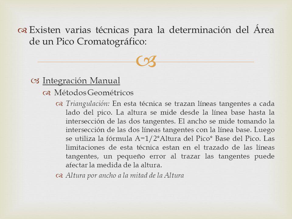 Existen varias técnicas para la determinación del Área de un Pico Cromatográfico: Integración Manual Métodos Geométricos Triangulación: En esta técnic