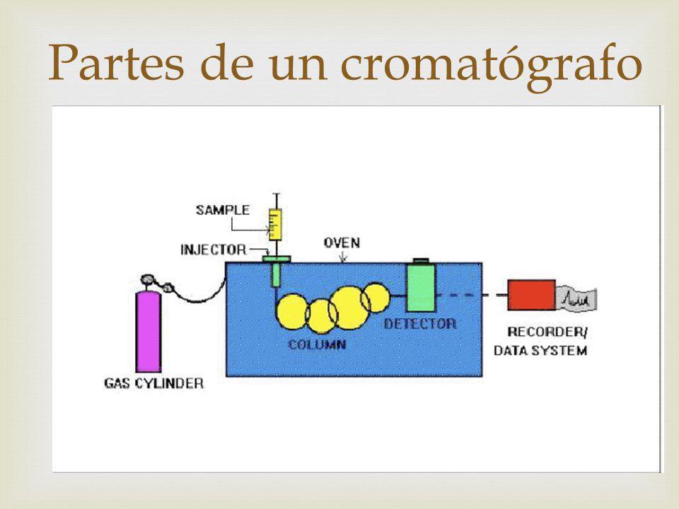Partes de un cromatógrafo