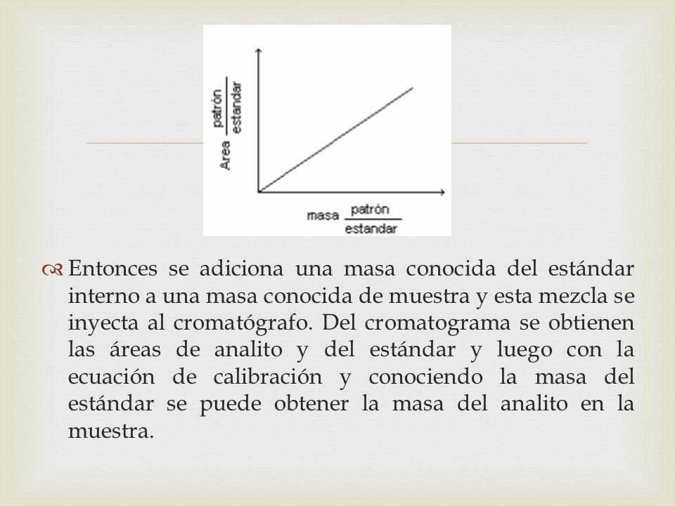 Entonces se adiciona una masa conocida del estándar interno a una masa conocida de muestra y esta mezcla se inyecta al cromatógrafo. Del cromatograma