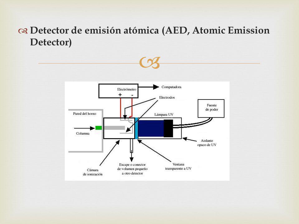 Detector de emisión atómica (AED, Atomic Emission Detector)