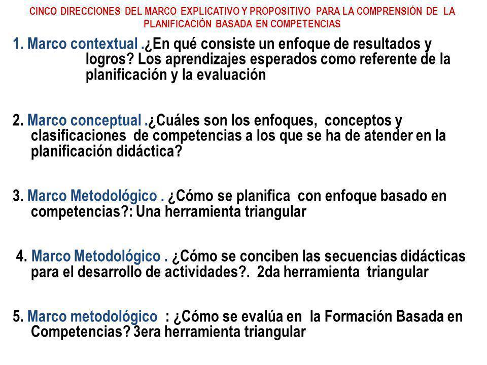 CINCO DIRECCIONES DEL MARCO EXPLICATIVO Y PROPOSITIVO PARA LA COMPRENSIÓN DE LA PLANIFICACIÓN BASADA EN COMPETENCIAS 1. Marco contextual.¿En qué consi