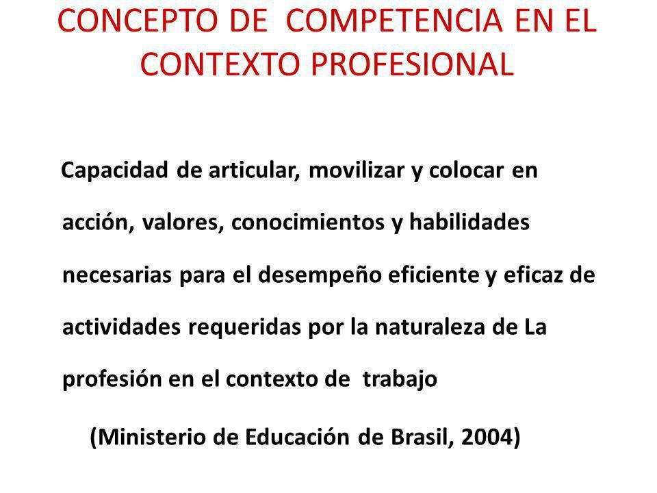 CONCEPTO DE COMPETENCIA EN EL CONTEXTO PROFESIONAL Capacidad de articular, movilizar y colocar en acción, valores, conocimientos y habilidades necesar