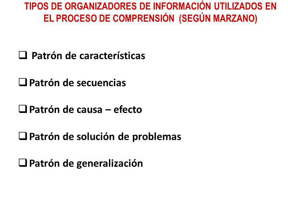 TIPOS DE ORGANIZADORES DE INFORMACIÓN UTILIZADOS EN EL PROCESO DE COMPRENSIÓN (SEGÚN MARZANO) Patrón de características Patrón de secuencias Patrón de