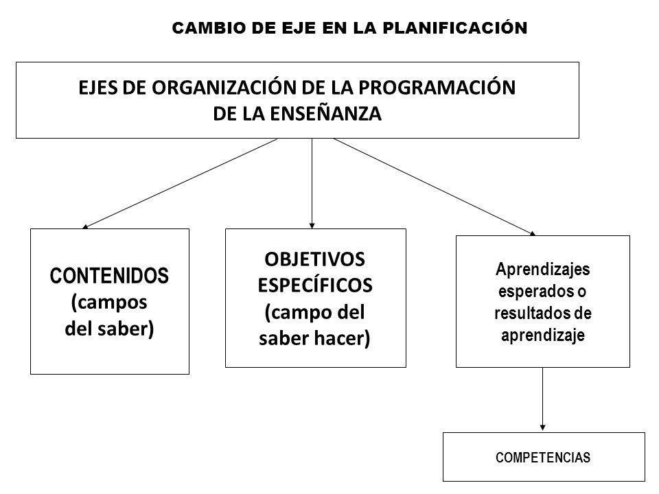 EJES DE ORGANIZACIÓN DE LA PROGRAMACIÓN DE LA ENSEÑANZA CONTENIDOS (campos del saber) OBJETIVOS ESPECÍFICOS (campo del saber hacer) Aprendizajes esper