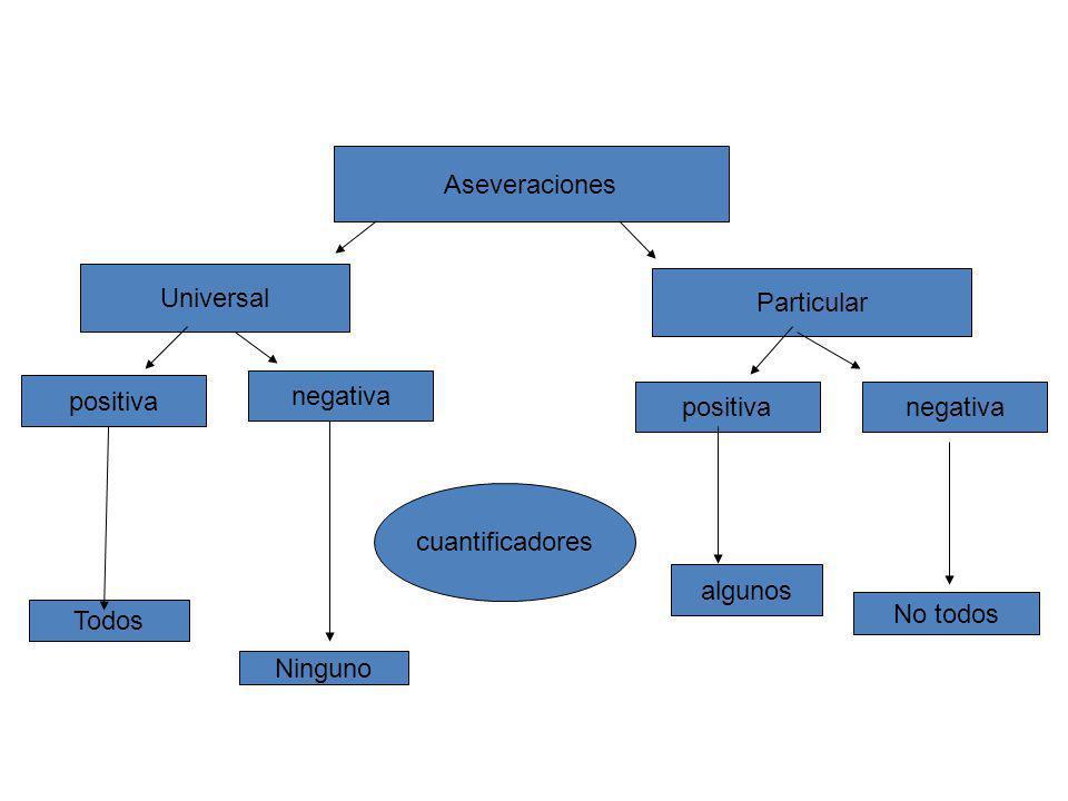 Inferencias un proceso básico que da origen al planteamiento de supuestos e hipótesis. Aseveración que requiere ser verificada = veracidad Aseveración