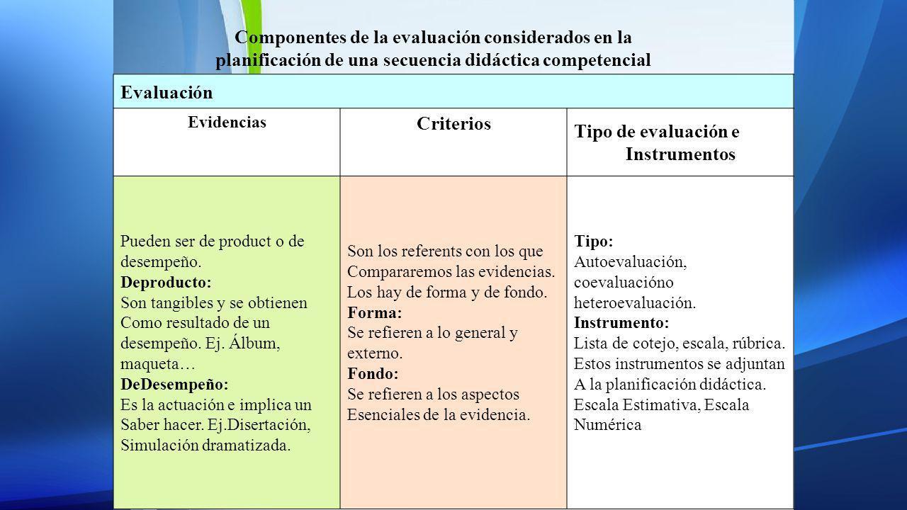 Evaluación Evidencias Criterios Tipo de evaluación e Instrumentos Pueden ser de product o de desempeño. Deproducto: Son tangibles y se obtienen Como r