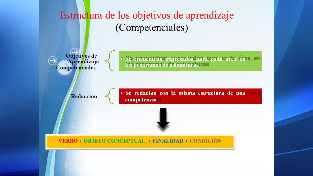Estructura de los objetivos de aprendizaje (Competenciales) Objetivos de Aprendizaje Competenciales Redacción Se encuentran expresados para cada área