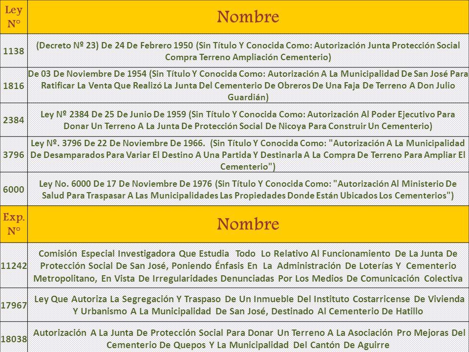 Ley N° Nombre 1138 (Decreto Nº 23) De 24 De Febrero 1950 (Sin Título Y Conocida Como: Autorización Junta Protección Social Compra Terreno Ampliación C