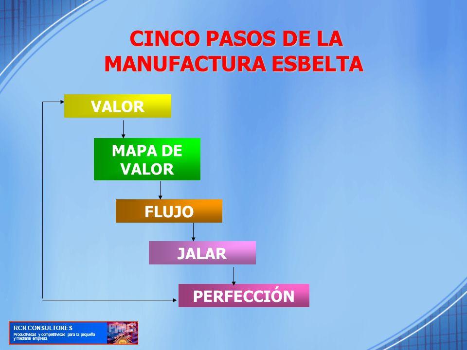 CINCO PASOS DE LA MANUFACTURA ESBELTA CINCO PASOS DE LA MANUFACTURA ESBELTA VALOR MAPA DE VALOR JALAR FLUJO PERFECCIÓN RCR CONSULTORES Productividad y competitividad para la pequeña y mediana empresa
