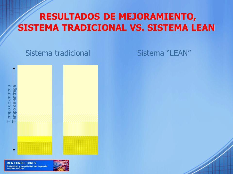 RESULTADOS DE MEJORAMIENTO, SISTEMA TRADICIONAL VS.