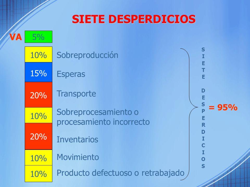SIETE DESPERDICIOS 5% 10% 15% 20% 10% 20% 10% Sobreproducción Esperas Transporte Sobreprocesamiento o procesamiento incorrecto Inventarios Movimiento Producto defectuoso o retrabajado SIETEDESPERDICIOSSIETEDESPERDICIOS = 95% VA