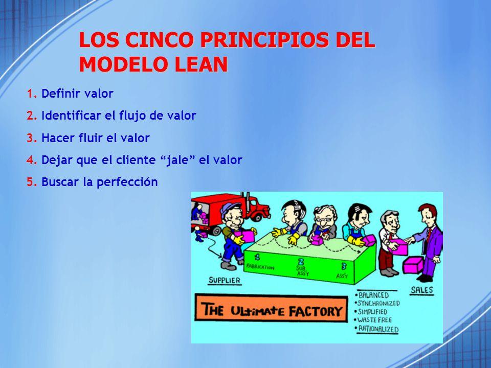 LOS CINCO PRINCIPIOS DEL MODELO LEAN 1.Definir valor 2.