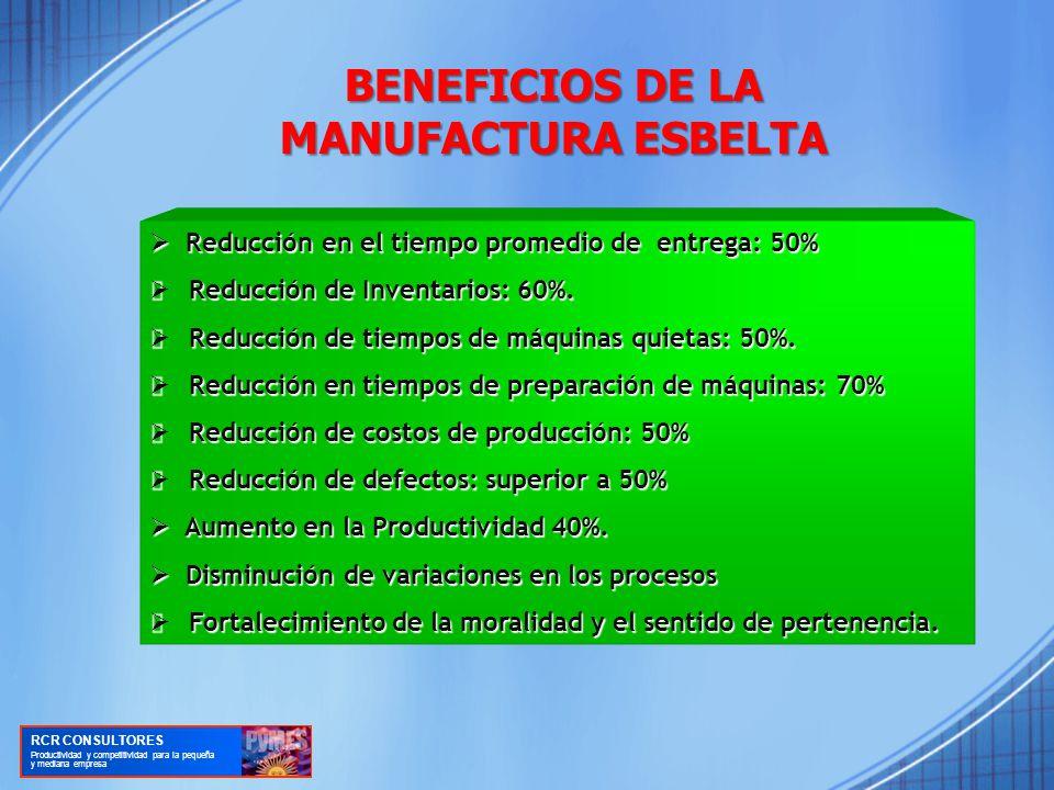 BENEFICIOS DE LA MANUFACTURA ESBELTA Reducción en el tiempo promedio de entrega: 50% Reducción en el tiempo promedio de entrega: 50% Reducción de Inventarios: 60%.