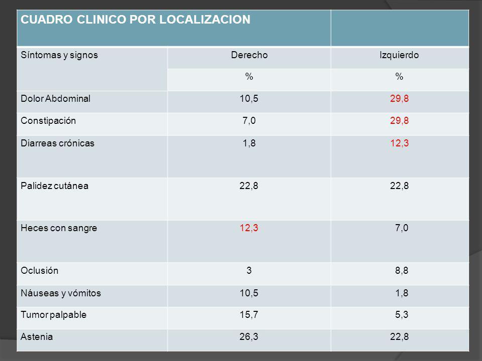 CUADRO CLINICO POR LOCALIZACION Síntomas y signosDerechoIzquierdo % Dolor Abdominal10,529,8 Constipación7,029,8 Diarreas crónicas1,812,3 Palidez cutánea22,8 Heces con sangre12,3 7,0 Oclusión3 8,8 Náuseas y vómitos10,5 1,8 Tumor palpable15,7 5,3 Astenia26,322,8
