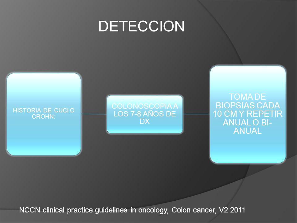 HISTORIA DE CUCI O CROHN: COLONOSCOPIA A LOS 7-8 AÑOS DE DX TOMA DE BIOPSIAS CADA 10 CM Y REPETIR ANUAL O BI- ANUAL DETECCION NCCN clinical practice guidelines in oncology, Colon cancer, V2 2011