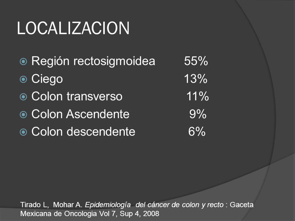 LOCALIZACION Región rectosigmoidea 55% Ciego 13% Colon transverso 11% Colon Ascendente 9% Colon descendente 6% Tirado L, Mohar A. Epidemiología del cá